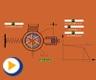 液压动画---限压式叶片泵