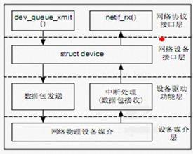 [第40讲]网络驱动编程(1)