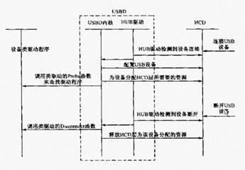 [第46讲]USB驱动编程(1)