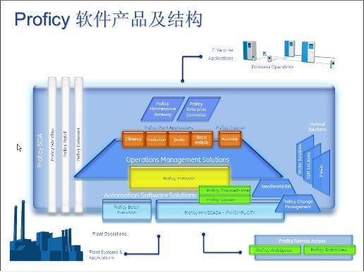 Proficy软件与钢铁企业能源管理系统2