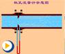 液压动画---测流量